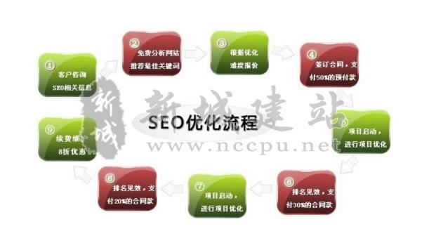 选择新城建站云优化网站seo推广的优势