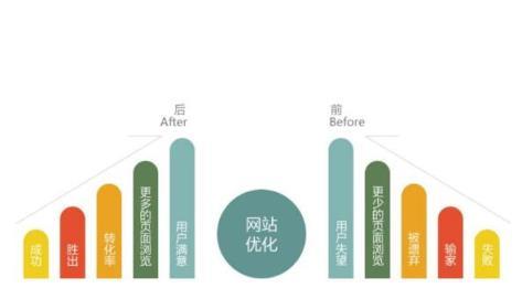 SEO带来客源以及转化效果